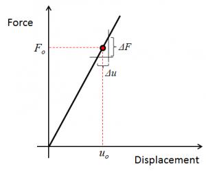 نمودار خطی فنر مثالی برای کالیبراسیون ضخامت سنج رنگ