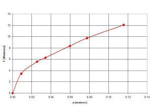 نمودار غیر خطی فنر مثالی برای کالیبراسیون ضخامت سنج رنگ خودرو