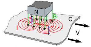 جریان ادی کارنت در دستگاه ضخامت سنج